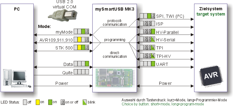 myAVR Microcontroller shop - mySmartUSB MK3 (programmer and bridge